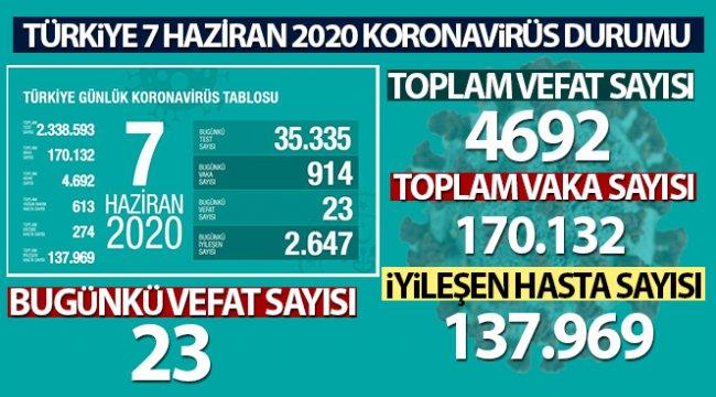 Bakan Koca son rakamı açıkladı! İşte 7 Haziran Türkiye'de koronavirüs durumu