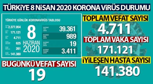 Bakan Koca son rakamı açıkladı! Türkiye'de son 24 saatte 19 kişi hayatını kaybetti