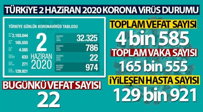 Türkiye'de koronavirüs nedeniyle son 24 saatte 22 kişi hayatını kaybetti!